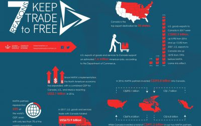 CCC launches Coalition to Keep Trade Free to advocate for freer trade