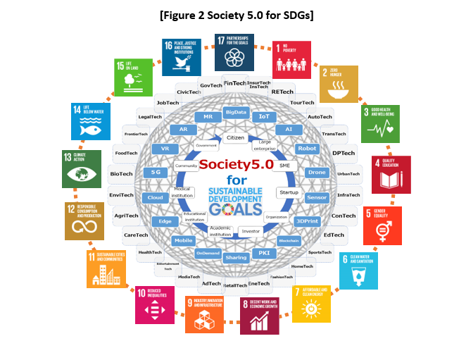 [Figure 2 Society 5.0 for SDGs]