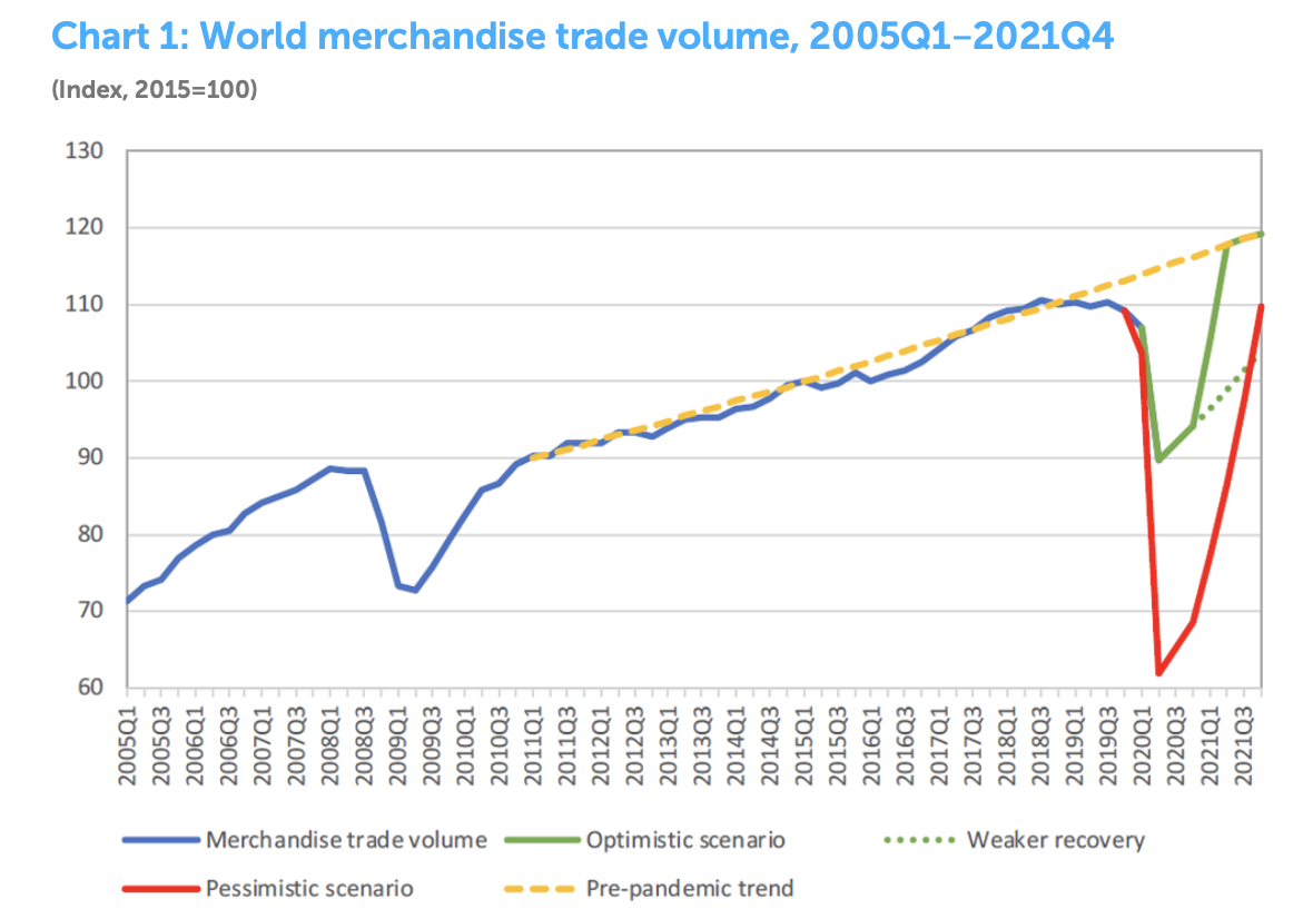 WTO- Trade volumes will register a steep decline in 2020, but rapid government responses helped temper the contraction, unlikely to reach the worst-case scenario